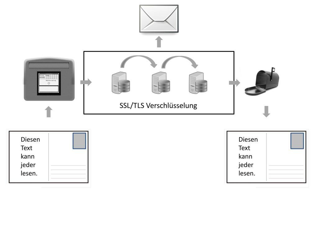 Email-Verschluesselung laut DSGVO mit SSL