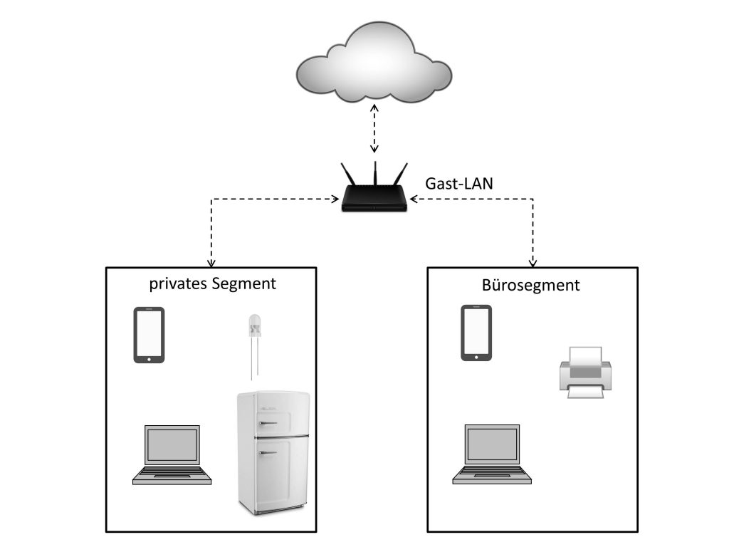 Büro Netzwerk IT Infrastruktur